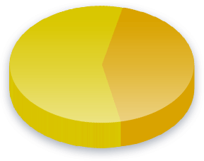 Backstop Poll Results for 辛尼斯塔ECOLOGIALibertà街 voters